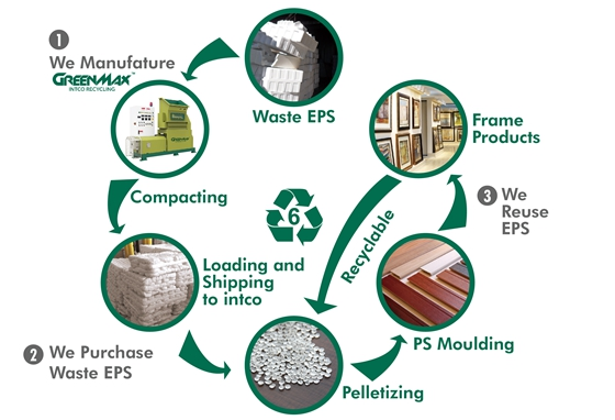 EPS Recycling Cycle