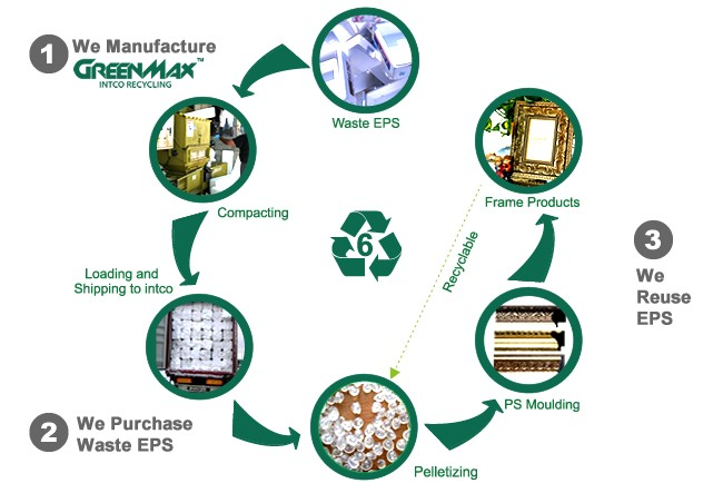 The Recycling Of Polystyrene Plastic Particles