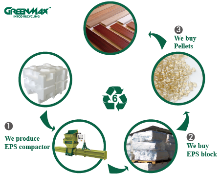 How To Recycle Polystyrene Intco Recycling